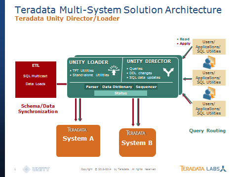 Multi-Active Systems with New Unity Director/Loader 14 11