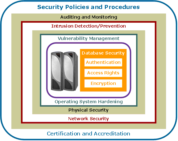 Defense In Depth Best Practices For Securing A Teradata Data