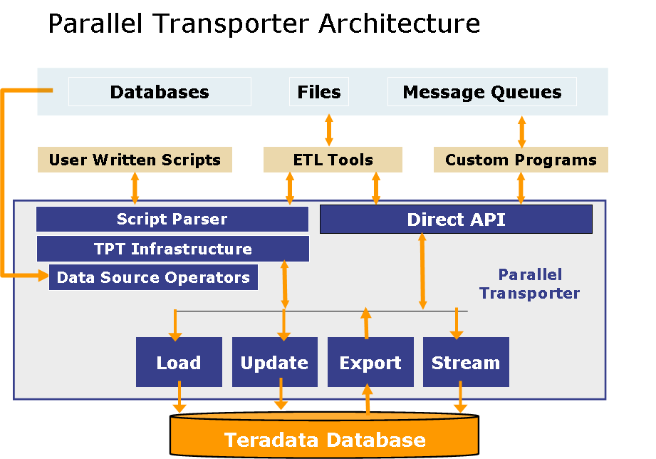 Teradata Parallel Transporter #1 – Basics | Teradata Downloads