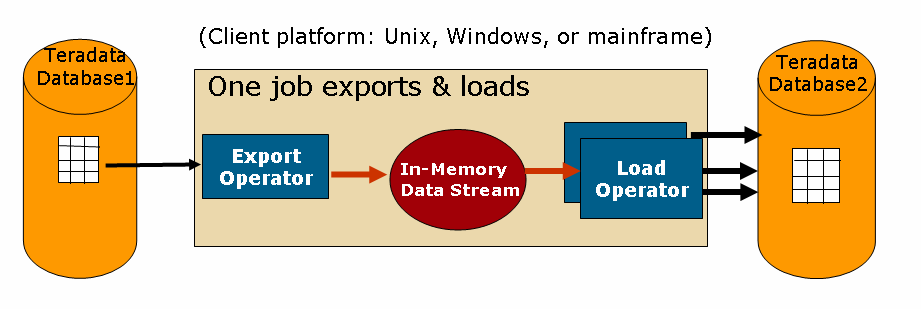 example 2 one script can load a teradata database and the user can determine which load protocol to use at run time without having specified the load teradata etl tools