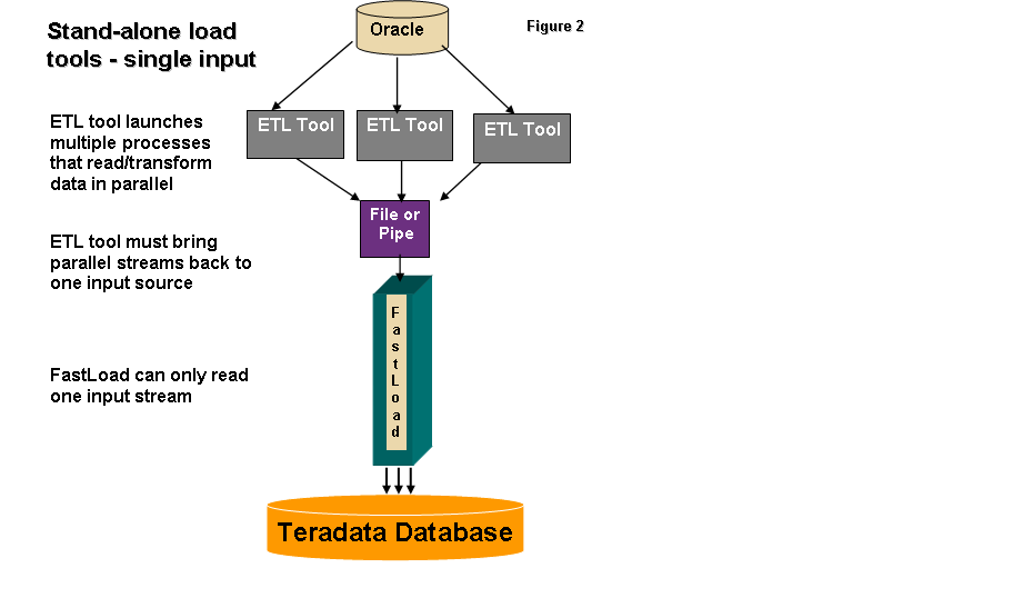 the tpt api interface is a low level interface created especially for etl tools to access the teradata load protocols through a programmatic interface teradata etl tools