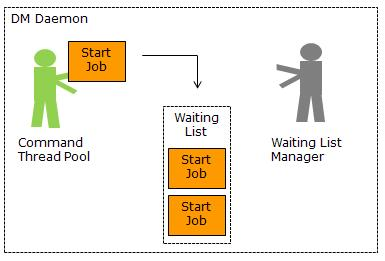 Start request put in waiting list on DM Daemon
