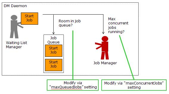 DM job queued or executed if room under limits