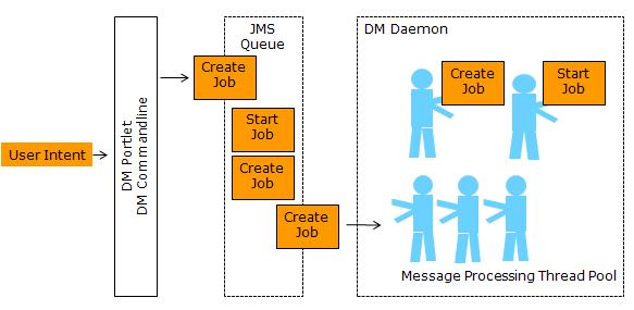 Graph of submitting a create job command to Data Mover