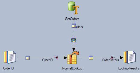 Diagram of the DataStage job for normal lookup described in the text above.
