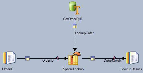 Diagram of the DataStage job for sparse lookup described in the text above.