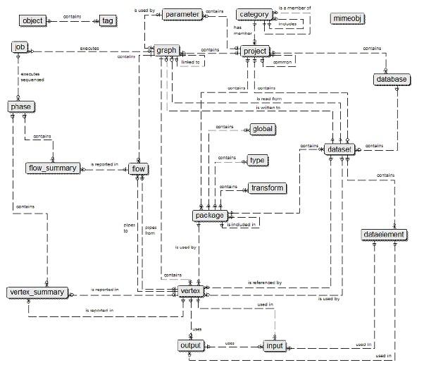 Metadata implementation with Ab Initio EME | Teradata Downloads