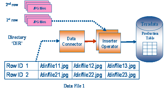 Large Object Loading with Teradata Parallel Transporter